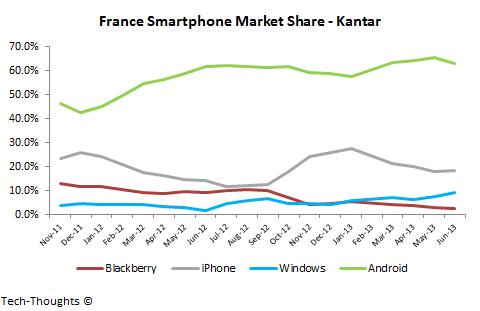 France Smartphone Market Share - Kantar