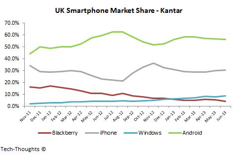 rtphone Market Share - Kantar
